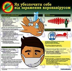 Як узабезпечити себе від зараження коронавірусом