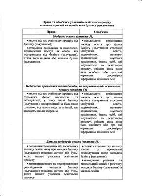 Права та обов'язки учасників освітнього процесу стосовно протидії та запобігання булінгу (цькування)