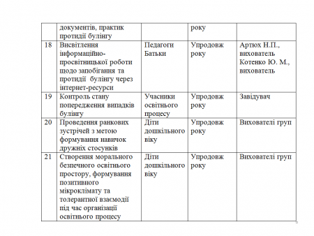 План заходів щодо запобігання та протидії булінгу